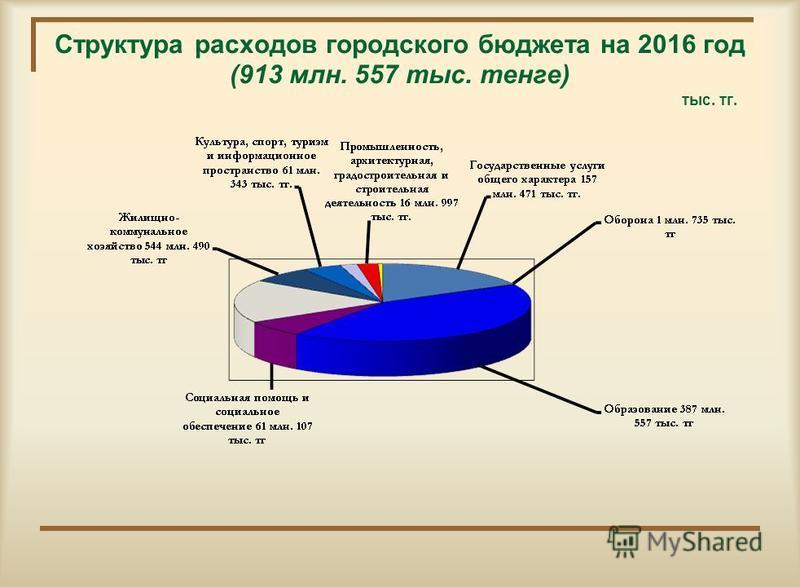 Структура расходов городского бюджета на 2016 год (913 млн. 557 тыс. тенге) тыс. тк.