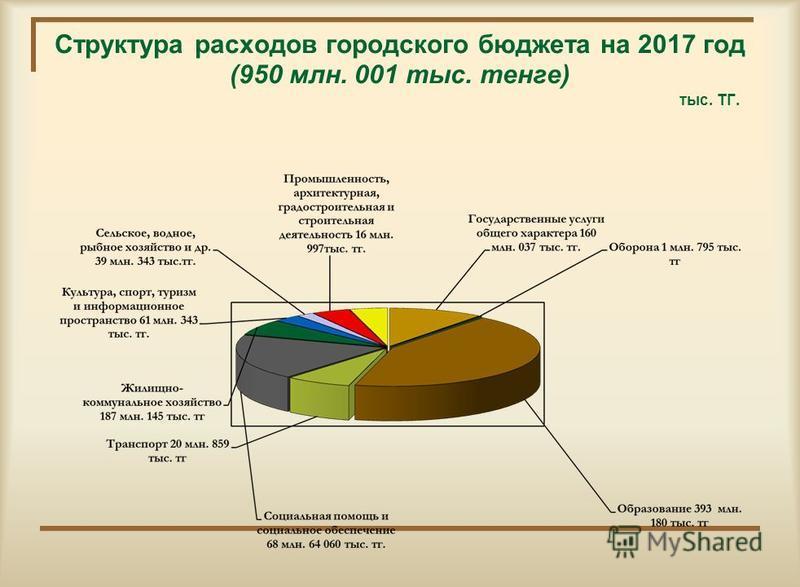 Структура расходов городского бюджета на 2017 год (950 млн. 001 тыс. тенге) тыс. ТГ.