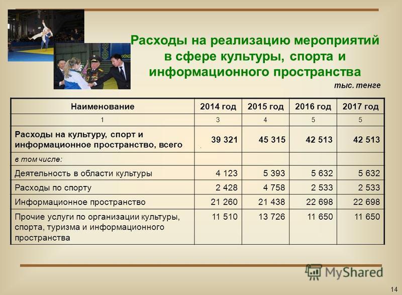 Расходы на реализацию мероприятий в сфере культуры, спорта и информационного пространства Наименование 2014 год 2015 год 2016 год 2017 год 13455 Расходы на культуру, спорт и информационное пространство, всего 39 32145 31542 513 в том числе: Деятельно