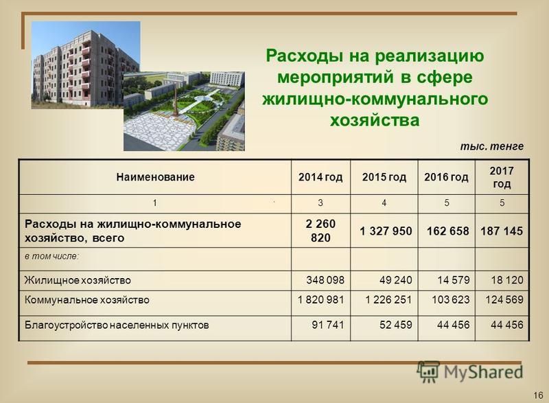 Расходы на реализацию мероприятий в сфере жилищно-коммунального хозяйства Наименование 2014 год 2015 год 2016 год 2017 год 13455 Расходы на жилищно-коммунальное хозяйство, всего 2 260 820 1 327 950162 658187 145 в том числе: Жилищное хозяйство 348 09