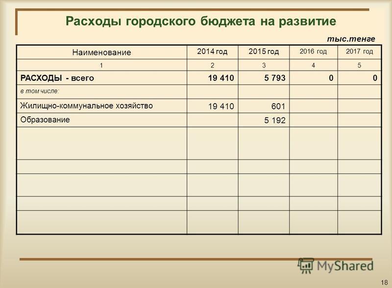 Расходы городского бюджета на развитие Наименование 2014 год 2015 год 2016 год 2017 год 12345 РАСХОДЫ - всего 19 4105 79300 в том числе: Жилищно-коммунальное хозяйство 19 410601 Образование 5 192 тыс.тенге 18