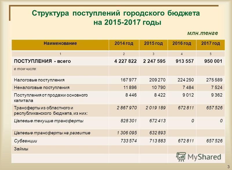 Структура поступлений городского бюджета на 2015-2017 годы млн.тенге Наименование 2014 год 2015 год 2016 год 2017 год 12345 ПОСТУПЛЕНИЯ - всего 4 227 8222 247 595913 557950 001 в том числе: Налоговые поступления 167 977209 270224 250275 589 Неналогов