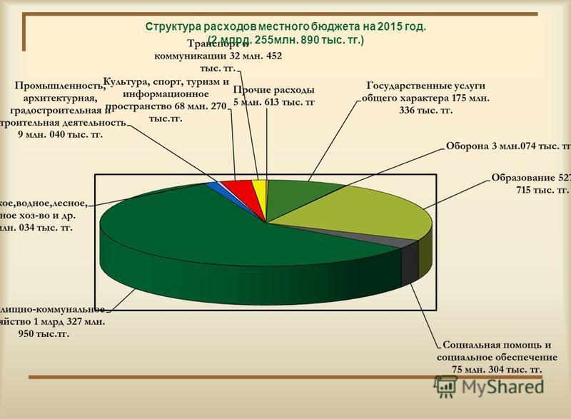 Структура расходов местного бюджета на 2015 год. (2 млрд. 255 млн. 890 тыс. тк.)