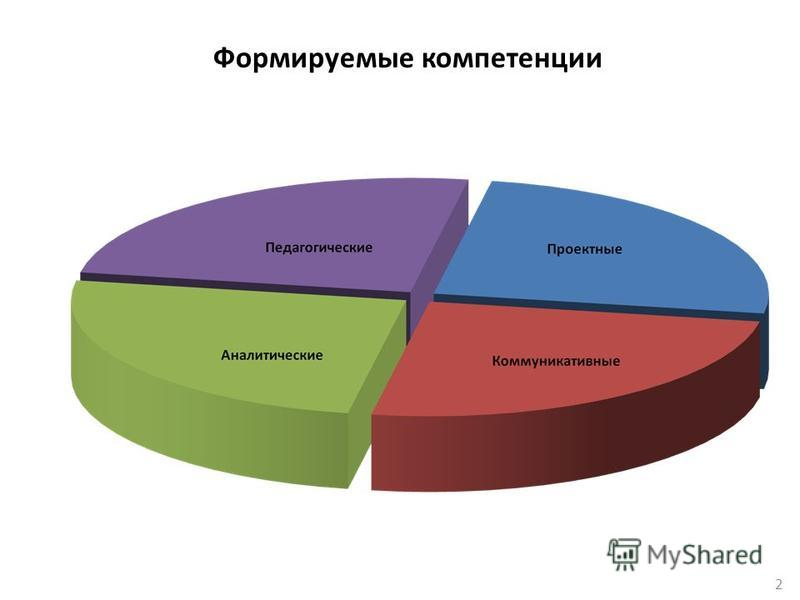 2 Формируемые компетенции