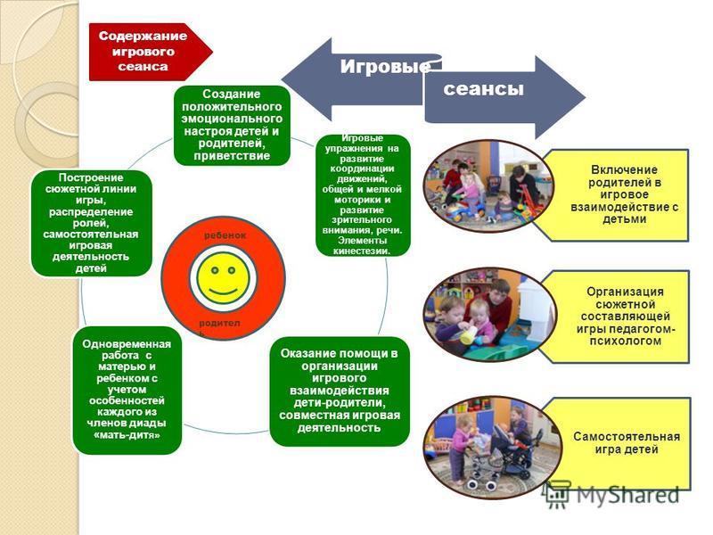 Создание положительного эмоционального настроя детей и родителей, приветствие Игровые упражнения на развитие координации движений, общей и мелкой моторики и развитие зрительного внимания, речи. Элементы кинестезии. Оказание помощи в организации игров