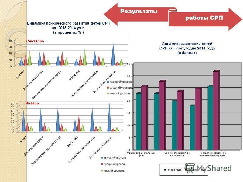 Результаты работы СРП Динамика психического развития детей СРП за 2013-2014 уч.г. (в процентах % ) Сентябрь Январь Динамика адаптации детей СРП за I полугодие 2014 года (в баллах)