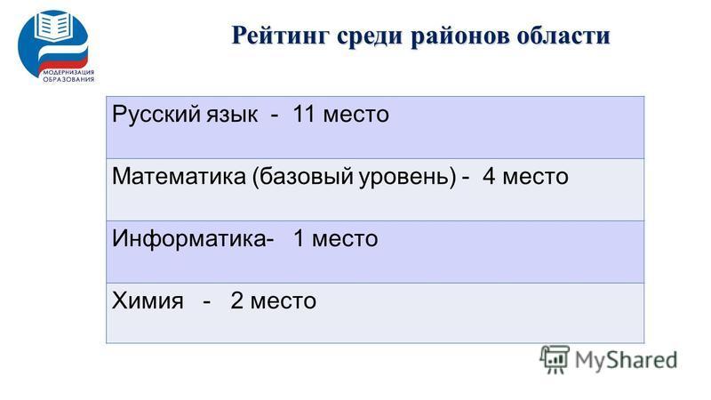 Рейтинг среди районов области Русский язык - 11 место Математика (базовый уровень) - 4 место Информатика- 1 место Химия - 2 место