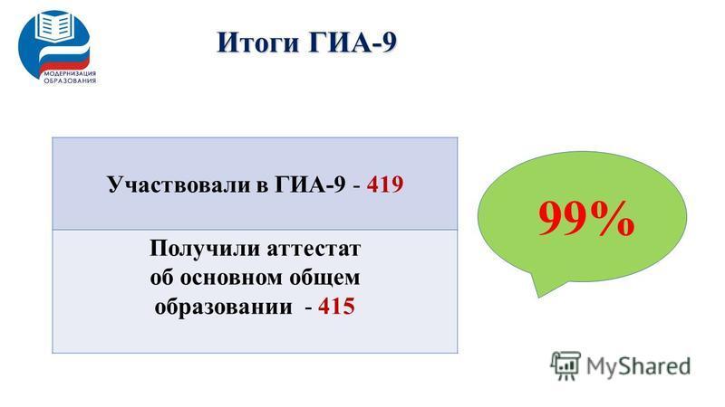 Итоги ГИА-9 Участвовали в ГИА-9 - 419 Получили аттестат об основном общем образовании - 415 99%