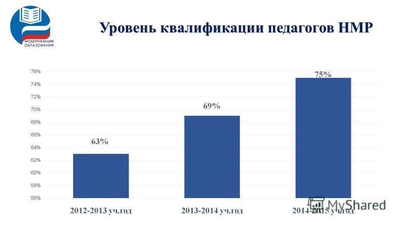 Уровень квалификации педагогов НМР