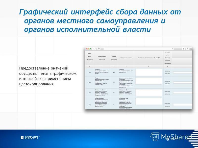 ИС «МСЭР» Графический интерфейс сбора данных от органов местного самоуправления и органов исполнительной власти Предоставление значений осуществляется в графическом интерфейсе с применением цвето кодирования.
