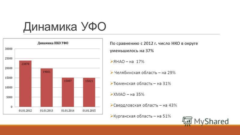 Динамика УФО По сравнению с 2012 г. число НКО в округе уменьшилось на 37% ЯНАО – на 17% Челябинская область – на 29% Тюменская область – на 31% ХМАО – на 35% Свердловская область – на 43% Курганская область – на 51%