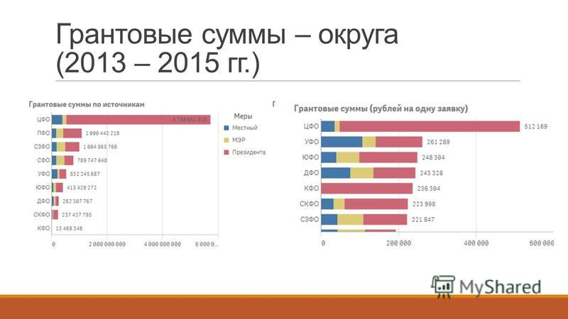Грантовые суммы – округа (2013 – 2015 гг.)