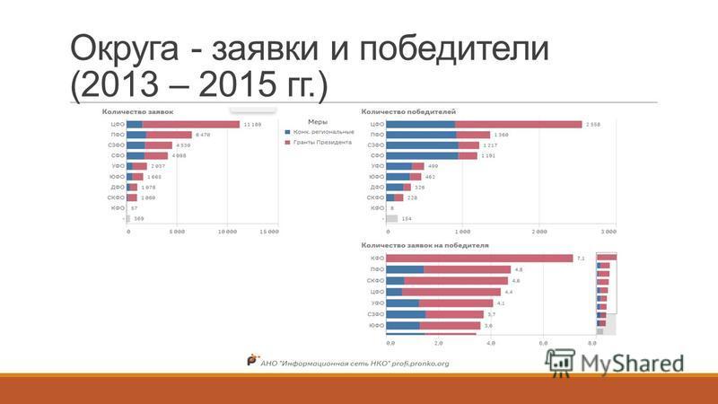 Округа - заявки и победители (2013 – 2015 гг.)