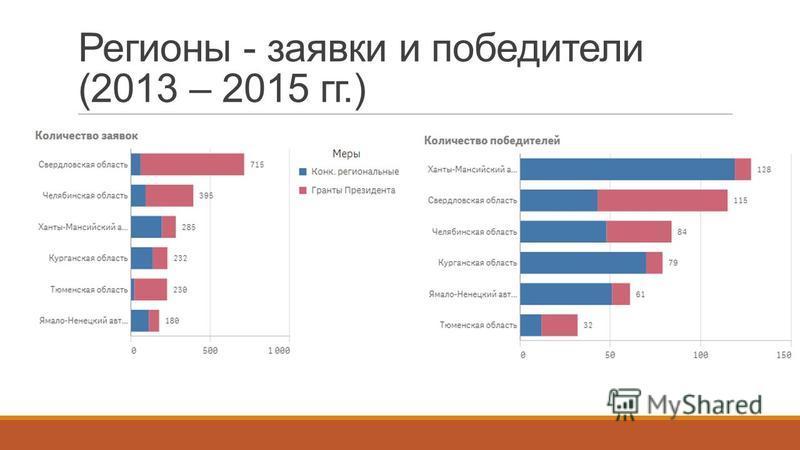 Регионы - заявки и победители (2013 – 2015 гг.)
