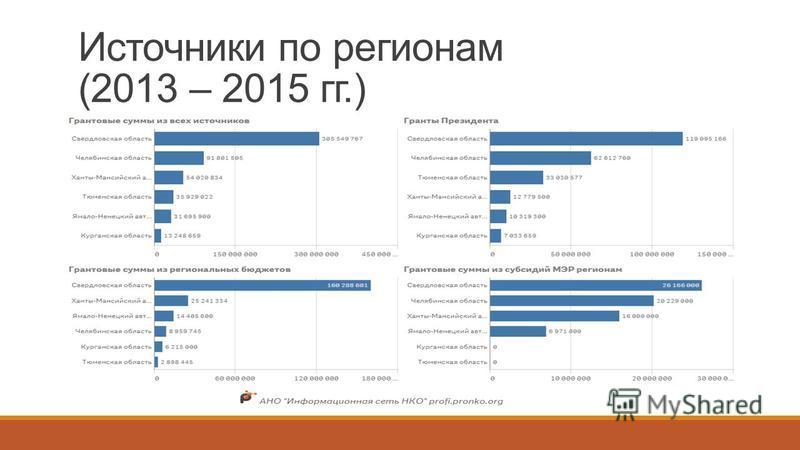 Источники по регионам (2013 – 2015 гг.)