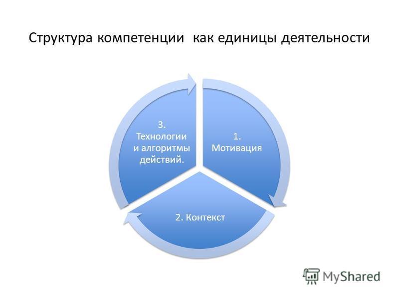 Структура компетенции как единицы деятельности 1. Мотивация 2. Контекст 3. Технологии и алгоритмы действий.