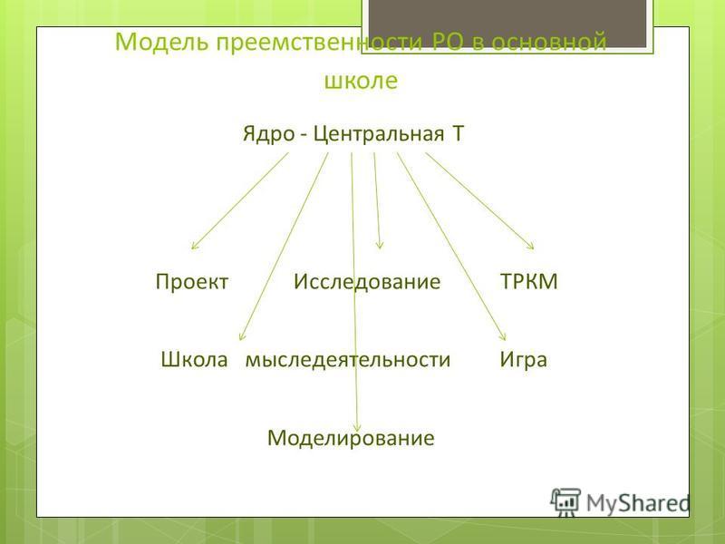 Модель преемственности РО в основной школе Ядро - Центральная Т Проект Исследование ТРКМ Школа мыследеятельности Игра Моделирование