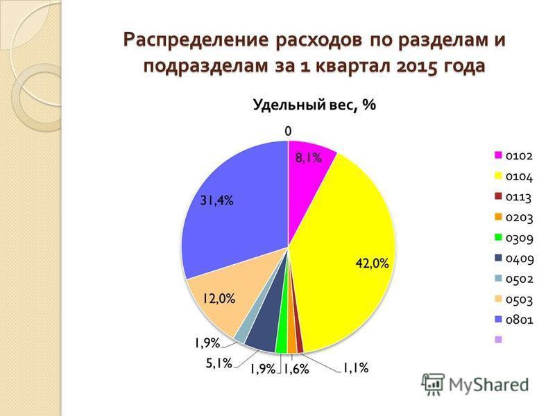 Распределение расходов по разделам и подразделам за 1 квартал 2015 года
