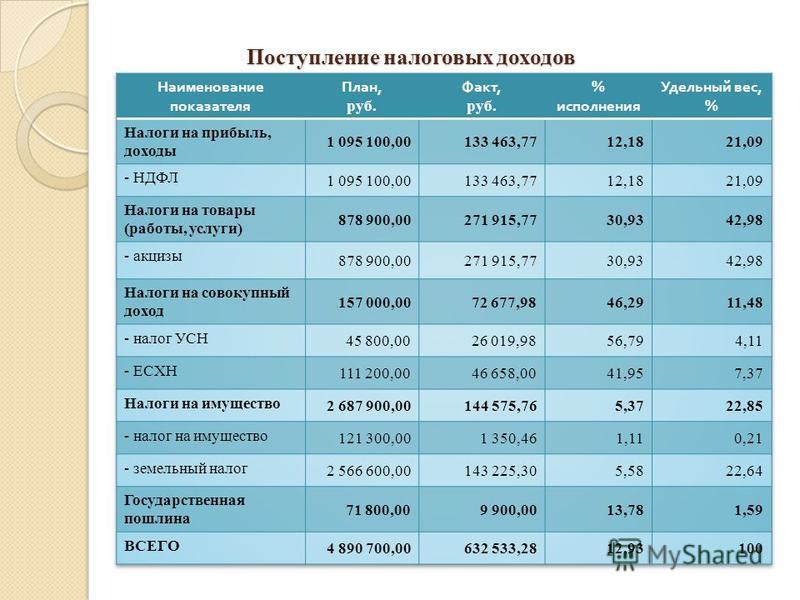 Поступление налоговых доходов