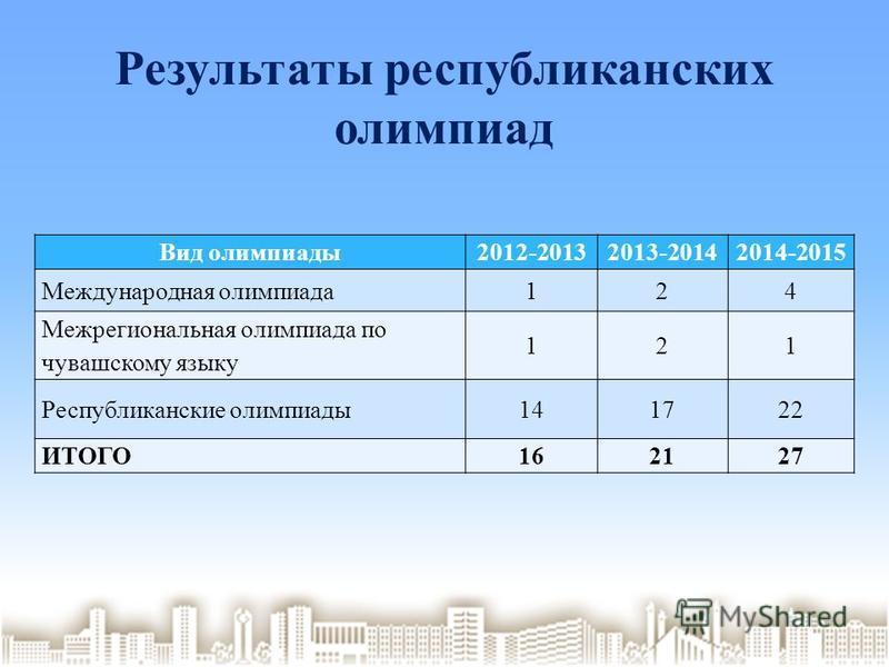 Результаты республиканских олимпиад Вид олимпиады 2012-20132013-20142014-2015 Международная олимпиада 124 Межрегиональная олимпиада по чувашскому языку 121 Республиканские олимпиады 141722 ИТОГО162127