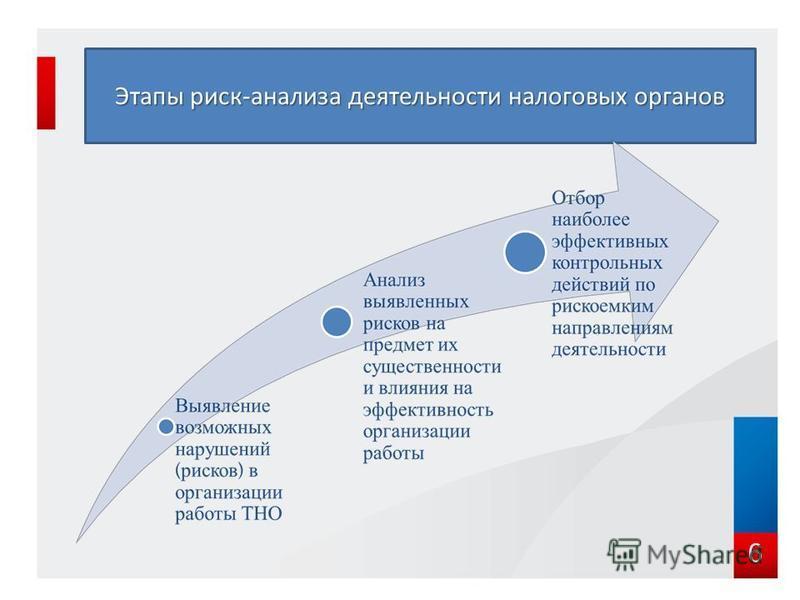 6 Этапы риск-анализа деятельности налоговых органов