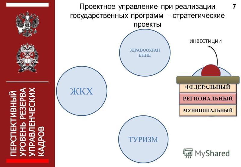 ЗДРАВООХРАН ЕНИЕ ТРАНСПОРТЖКХ ТУРИЗМ МУНИЦИПАЛЬНЫЙ ФЕДЕРАЛЬНЫЙ РЕГИОНАЛЬНЫЙ ИНВЕСТИЦИИ Проектное управление при реализации государственных программ – стратегические проекты 7