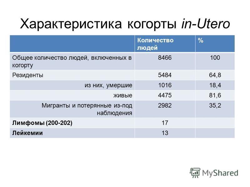 Характеристика когорты in-Utero Количество людей % Общее количество людей, включенных в когорту 8466100 Резиденты 548464,8 из них, умершие 101618,4 живые 447581,6 Мигранты и потерянные из-под наблюдения 298235,2 Лимфомы (200-202)17 Лейкемии 13