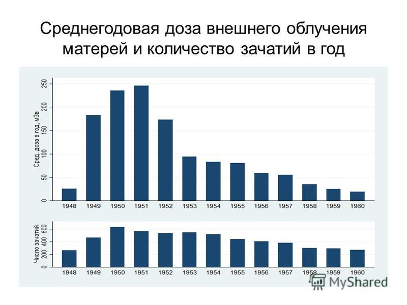 Среднегодовая доза внешнего облучения матерей и количество зачатий в год