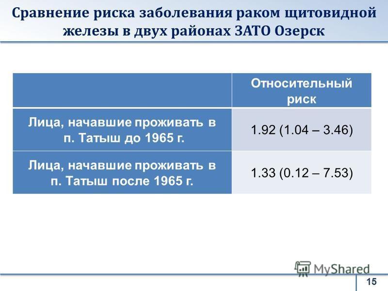 Сравнение риска заболевания раком щитовидной железы в двух районах ЗАТО Озерск Относительный риск Лица, начавшие проживать в п. Татыш до 1965 г. 1.92 (1.04 – 3.46) Лица, начавшие проживать в п. Татыш после 1965 г. 1.33 (0.12 – 7.53) 15