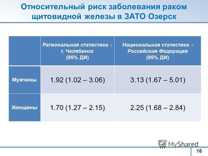 Региональная статистика - г. Челябинск (95% ДИ) Национальная статистика - Российская Федерация (95% ДИ) Мужчины 1.92 (1.02 – 3.06)3.13 (1.67 – 5.01) Женщины 1.70 (1.27 – 2.15)2.25 (1.68 – 2.84) 16 Относительный риск заболевания раком щитовидной желез