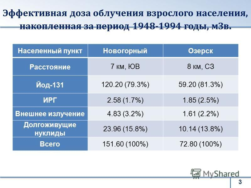 Эффективная доза облучения взрослого населения, накопленная за период 1948-1994 годы, м Зв. Населенный пункт НовогорныйОзерск Расстояние 7 км, ЮВ8 км, СЗ Йод-131 120.20 (79.3%)59.20 (81.3%) ИРГ2.58 (1.7%)1.85 (2.5%) Внешнее излучение 4.83 (3.2%)1.61