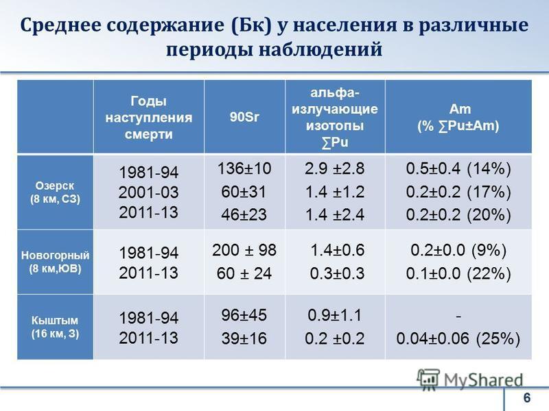 Среднее содержание (Бк) у населения в различные периоды наблюдений 6 Годы наступления смерти 90Sr альфа- излучающие изотопы Pu Am (% Pu±Am) Озерск (8 км, СЗ) 1981-94 2001-03 2011-13 136±10 60±31 46±23 2.9 ±2.8 1.4 ±1.2 1.4 ±2.4 0.5±0.4 (14%) 0.2±0.2