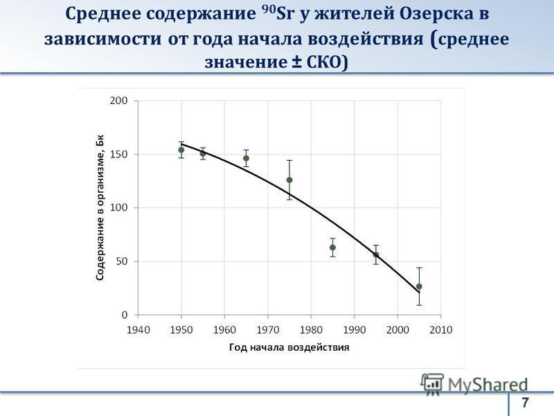7 Среднее содержание 90 Sr у жителей Озерска в зависимости от года начала воздействия ( среднее значение ± СКО)