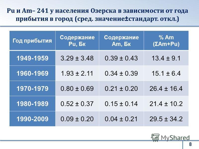Pu и Am– 241 у населения Озерска в зависимости от года прибытия в город (сред. значение±стандарт. откл.) 8 Год прибытия Содержание Pu, Бк Содержание Am, Бк % Am (ΣAm+Pu) 1949-19593.29 ± 3.480.39 ± 0.4313.4 ± 9.1 1960-19691.93 ± 2.110.34 ± 0.3915.1 ±
