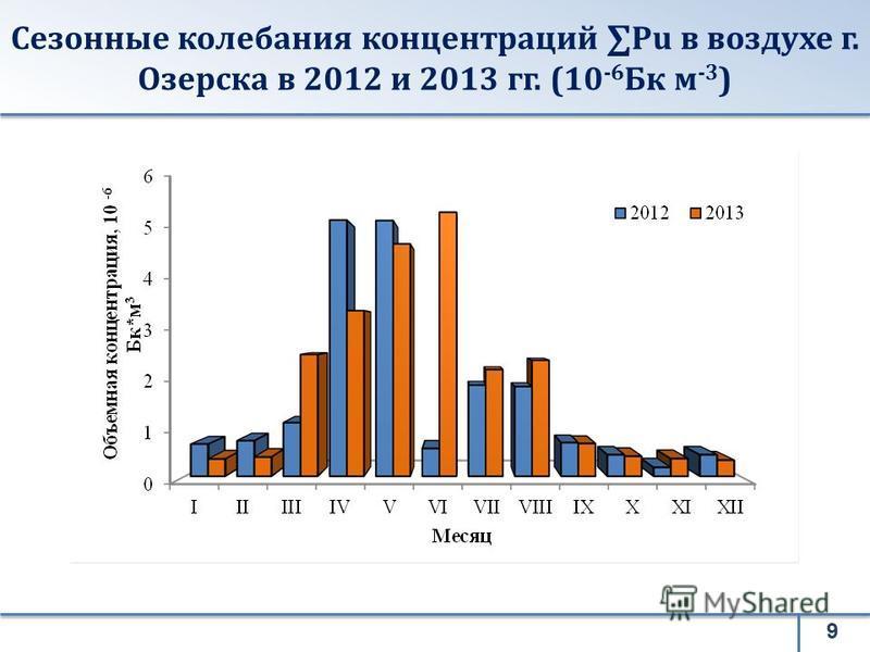 Сезонные колебания концентраций Pu в воздухе г. Озерска в 2012 и 2013 гг. (10 -6 Бк м -3 ) 9