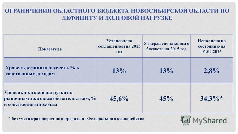 ОГРАНИЧЕНИЯ ОБЛАСТНОГО БЮДЖЕТА НОВОСИБИРСКОЙ ОБЛАСТИ ПО ДЕФИЦИТУ И ДОЛГОВОЙ НАГРУЗКЕ Показатель Установлено соглашением на 2015 год Утверждено законом о бюджете на 2015 год Исполнено по состоянию на 01.04.2015 Уровень дефицита бюджета, % к собственны