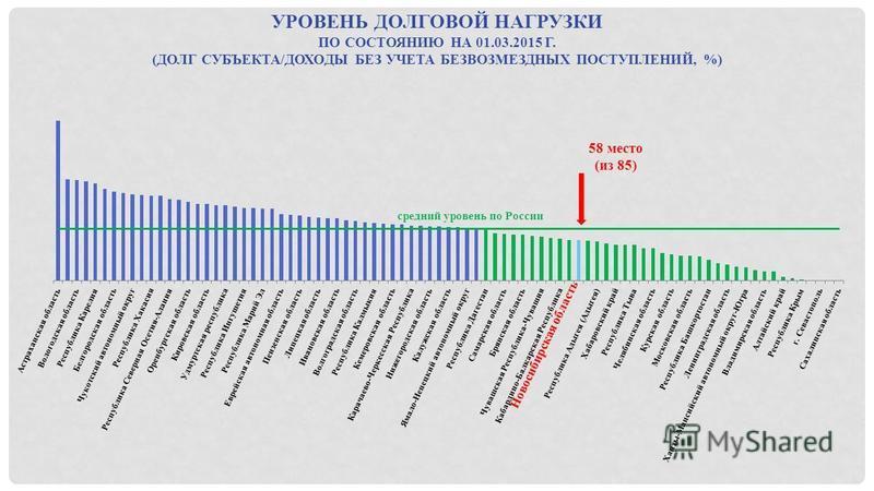 УРОВЕНЬ ДОЛГОВОЙ НАГРУЗКИ ПО СОСТОЯНИЮ НА 01.03.2015 Г. (ДОЛГ СУБЪЕКТА/ДОХОДЫ БЕЗ УЧЕТА БЕЗВОЗМЕЗДНЫХ ПОСТУПЛЕНИЙ, %) средний уровень по России 58 место (из 85)