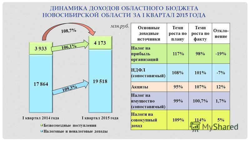 ДИНАМИКА ДОХОДОВ ОБЛАСТНОГО БЮДЖЕТА НОВОСИБИРСКОЙ ОБЛАСТИ ЗА I КВАРТАЛ 2015 ГОДА млн.руб.. 108,7% 106,1% 109,3% Основные доходные источники Темп роста по плану Темп роста по факту Откло- нение Налог на прибыль организаций 117%98%-19% НДФЛ (сопоставим