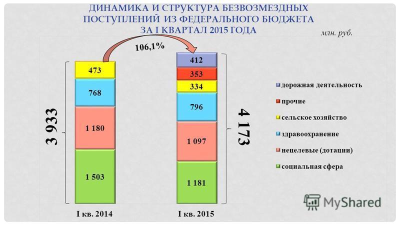 ДИНАМИКА И СТРУКТУРА БЕЗВОЗМЕЗДНЫХ ПОСТУПЛЕНИЙ ИЗ ФЕДЕРАЛЬНОГО БЮДЖЕТА ЗА I КВАРТАЛ 2015 ГОДА млн. руб. 3 933 4 173 106,1%
