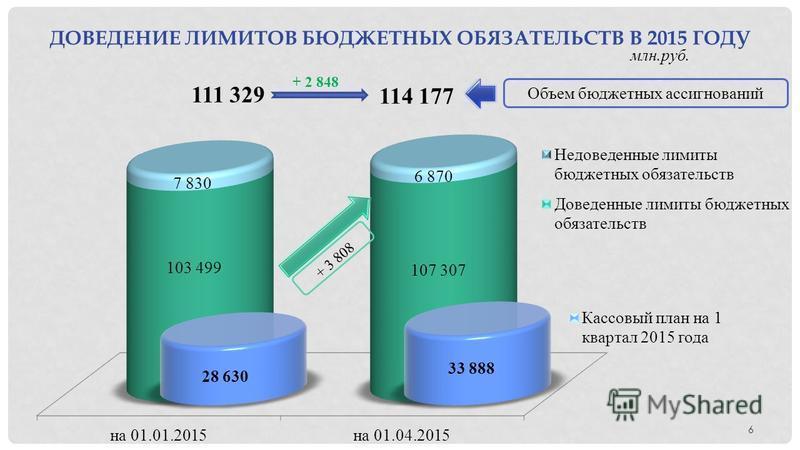 ДОВЕДЕНИЕ ЛИМИТОВ БЮДЖЕТНЫХ ОБЯЗАТЕЛЬСТВ В 2015 ГОДУ млн.руб.. 6 111 329 114 177 + 2 848 + 3 808 Объем бюджетных ассигнований