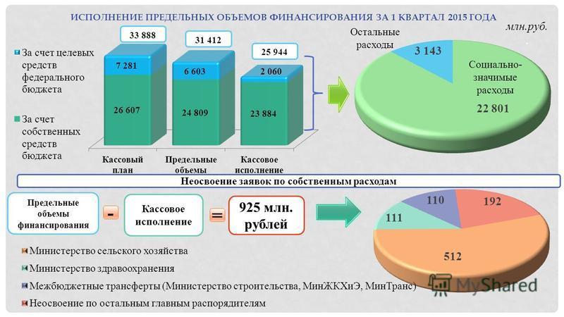 ИСПОЛНЕНИЕ ПРЕДЕЛЬНЫХ ОБЪЕМОВ ФИНАНСИРОВАНИЯ ЗА 1 КВАРТАЛ 2015 ГОДА млн.руб.. Неосвоение заявок по собственным расходам Предельные объемы финансирования - Кассовое исполнение = 925 млн. рублей Социально- значимые расходы 33 888 31 412 25 944