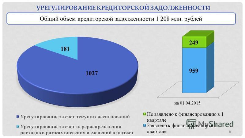 8 УРЕГУЛИРОВАНИЕ КРЕДИТОРСКОЙ ЗАДОЛЖЕННОСТИ Общий объем кредиторской задолженности 1 208 млн. рублей