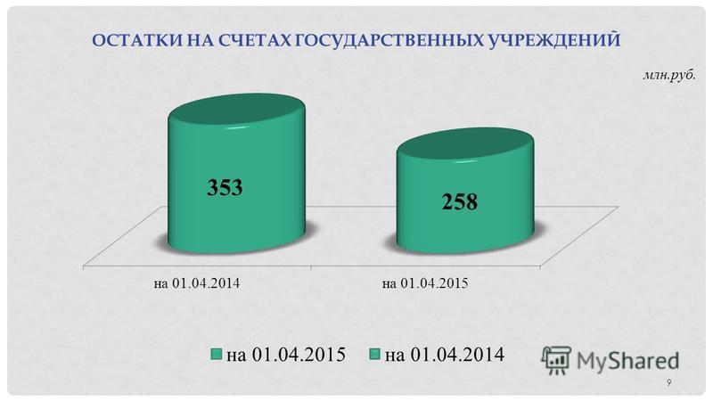 9 ОСТАТКИ НА СЧЕТАХ ГОСУДАРСТВЕННЫХ УЧРЕЖДЕНИЙ млн.руб..