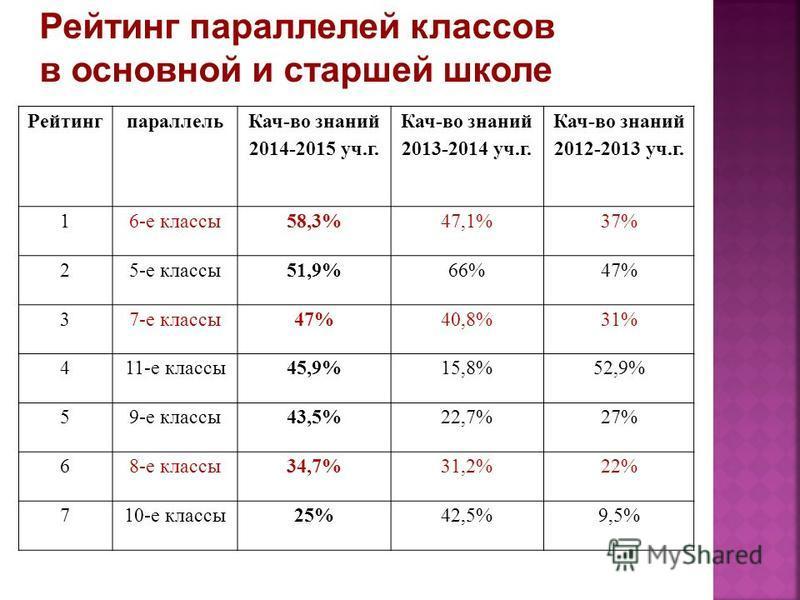 Рейтинг параллелей классов в основной и старшей школе Рейтингпараллель Кач-во знаний 2014-2015 уч.г. Кач-во знаний 2013-2014 уч.г. Кач-во знаний 2012-2013 уч.г. 16-е классы 58,3%47,1%37% 25-е классы 51,9%66%47% 37-е классы 47%40,8%31% 411-е классы 45