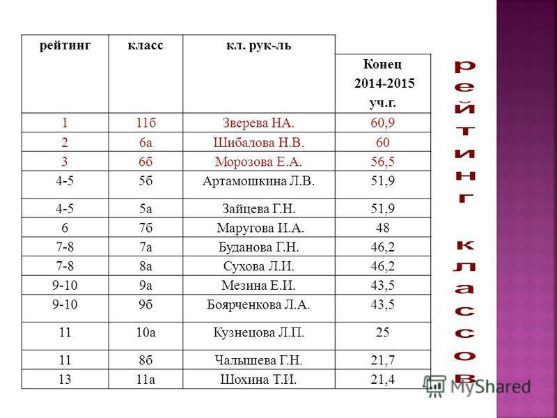 рейтинг класс кл. рук-ль Конец 2014-2015 уч.г. 111 б Зверева НА.60,9 26 а Шибалова Н.В.60 36 б Морозова Е.А.56,5 4-55 б Артамошкина Л.В.51,9 4-55 а Зайцева Г.Н.51,9 67 б Маругова И.А.48 7-87 а Буданова Г.Н.46,2 7-88 а Сухова Л.И.46,2 9-109 а Мезина Е