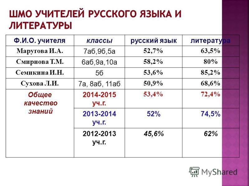 Ф.И.О. учителея классы русский язык литеротура Маругова И.А. 7 аб,9 б,5 а 52,7%63,5% Смирнова Т.М. 6 аб,9 а,10 а 58,2%80% Семикина И.Н. 5 б 53,6%85,2% Сухова Л.И. 7 а, 8 аб, 11 аб 50,9%68,6% Обшее качество знаний 2014-2015 уч.г. 53,4%72,4% 2013-2014