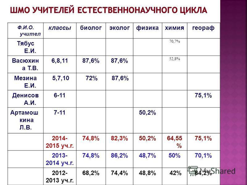 Ф.И.О. учителе классыбиологэкологфизикахимиягеораф Тябус Е.И. 70,7% Васюхин а Т.В. 6,8,1187,6% 52,8% Мезина Е.И. 5,7,10 72% 87,6% Денисов А.И. 6-1175,1% Артамош кина Л.В. 7-1150,2% 2014- 2015 уч.г. 74,8%82,3%50,2%64,55 % 75,1% 2013- 2014 уч.г. 74,8%8