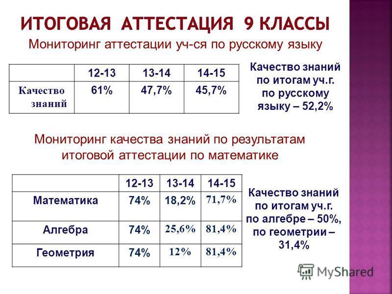 12-1313-1414-15 Качество знаний 61%47,7%45,7% Мониторинг аттестации уч-ся по русскому языку Мониторинг качества знаний по результатам итоговой аттестации по математике 12-1313-1414-15 Математика 74%18,2% 71,7% Алгебра 74% 25,6%81,4% Геометрия 74% 12%