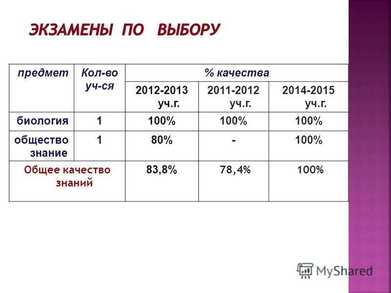 предмет Кол-во уч-ся % качества 2012-2013 уч.г. 2011-2012 уч.г. 2014-2015 уч.г. биология 1100% общество знание 180%-100% Обшее качество знаний 83,8% 78,4% 100%