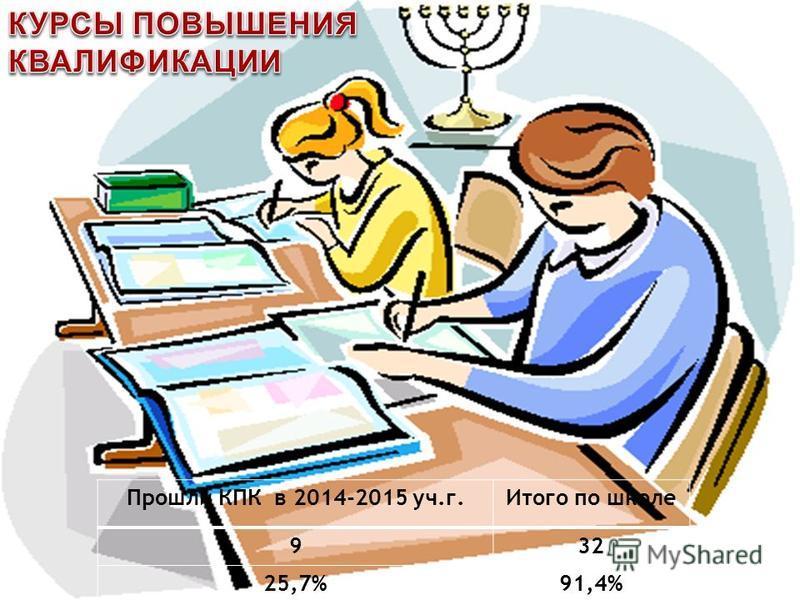 Прошли КПК в 2014-2015 уч.г.Итого по школе 932 25,7%91,4%